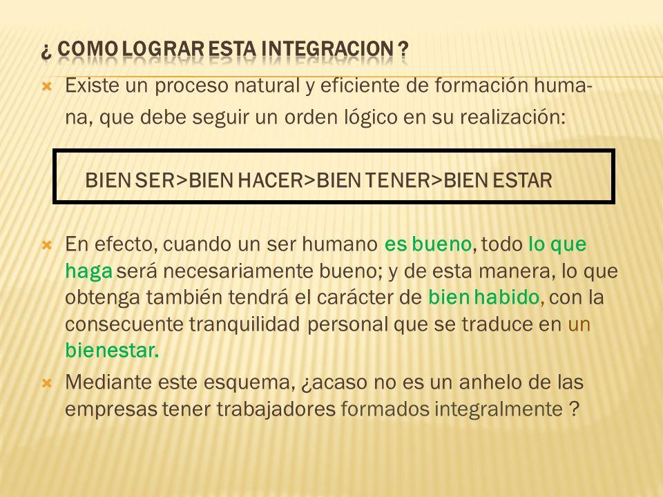 Existe un proceso natural y eficiente de formación huma- na, que debe seguir un orden lógico en su realización: BIEN SER>BIEN HACER>BIEN TENER>BIEN ES