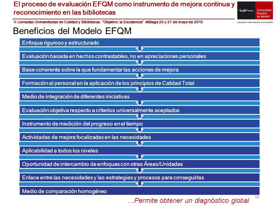 13 Beneficios del Modelo EFQM Medio de comparación homogéneo Enlace entre las necesidades y las estrategias y procesos para conseguirlas Oportunidad d