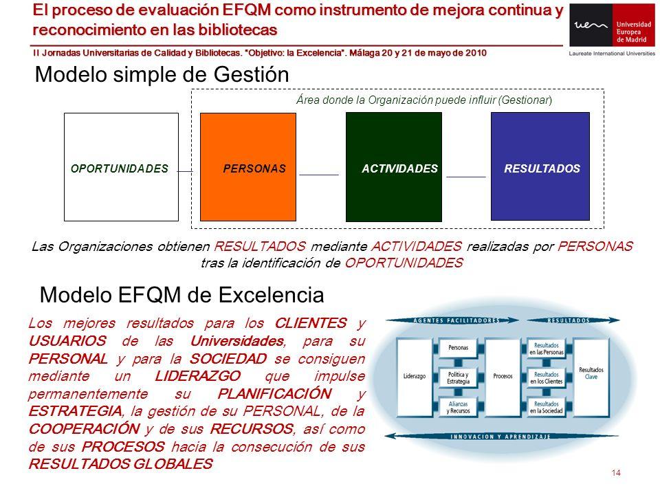 14 Modelo simple de Gestión OPORTUNIDADES PERSONAS ACTIVIDADES RESULTADOS Área donde la Organización puede influir (Gestionar) Modelo EFQM de Excelenc