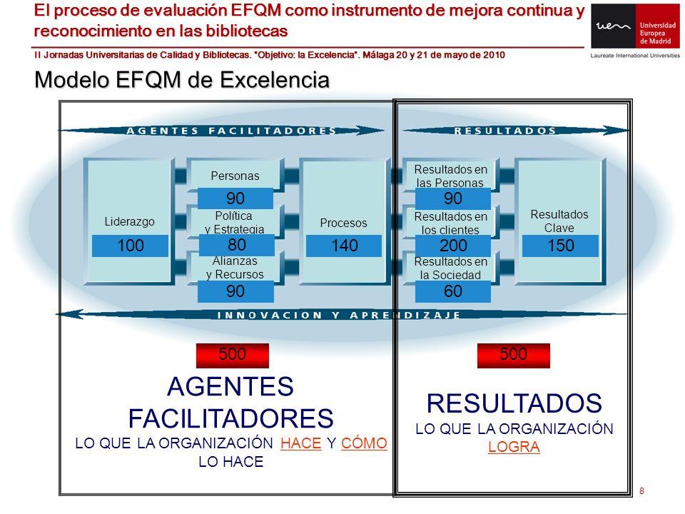 8 Modelo EFQM de Excelencia Liderazgo Procesos Resultados Clave Personas Política y Estrategia Alianzas y Recursos Resultados en las Personas Resultad