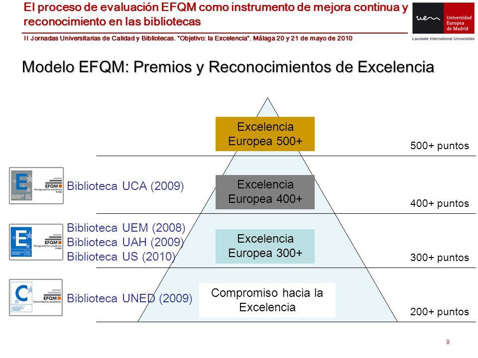 9 Modelo EFQM: Premios y Reconocimientos de Excelencia 500+ puntos 400+ puntos 300+ puntos 200+ puntos Excelencia Europea 500+ Excelencia Europea 400+
