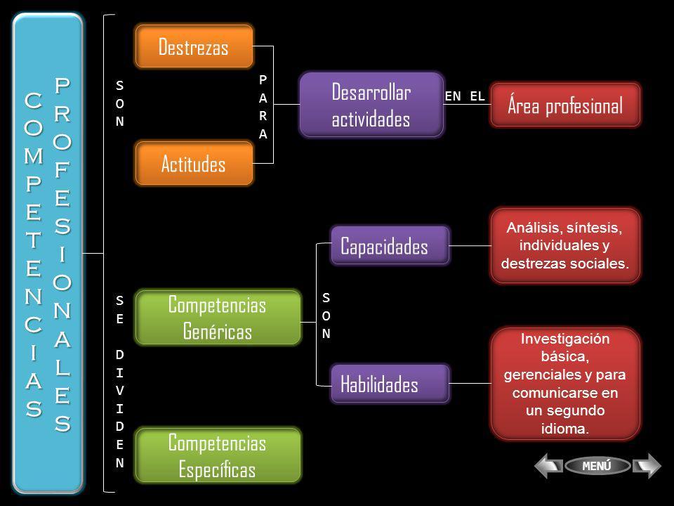 Destrezas Desarrollar actividades Actitudes Área profesional Competencias Genéricas Competencias Específicas Investigación básica, gerenciales y para