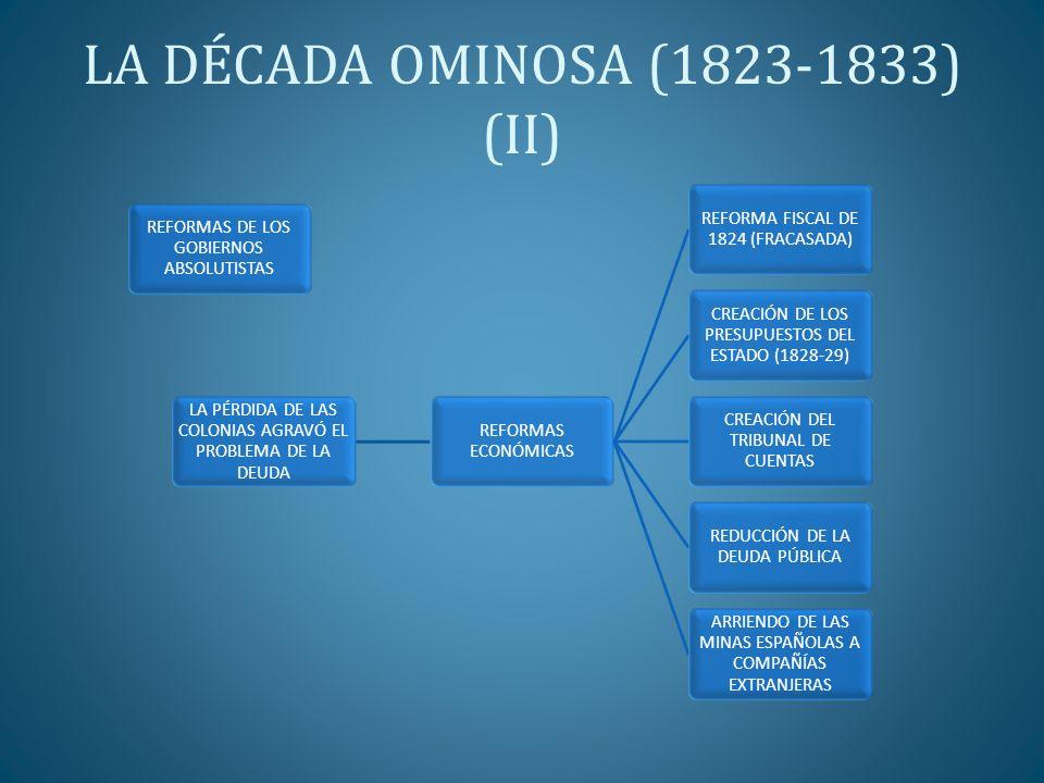LA DÉCADA OMINOSA (1823-1833) (II) REFORMAS DE LOS GOBIERNOS ABSOLUTISTAS LA PÉRDIDA DE LAS COLONIAS AGRAVÓ EL PROBLEMA DE LA DEUDA REFORMAS ECONÓMICA