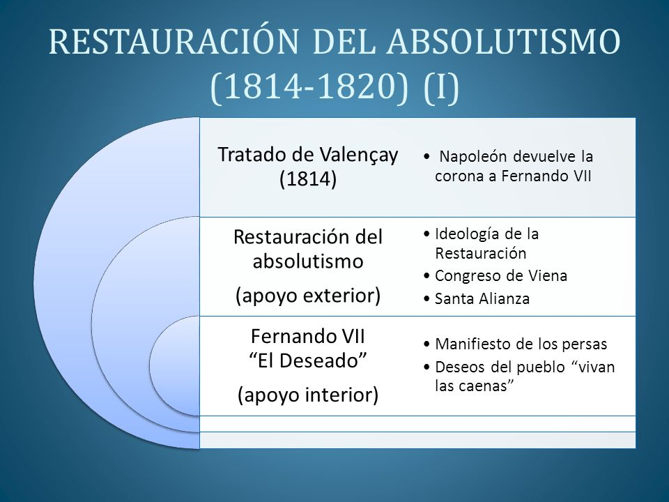 RESTAURACIÓN DEL ABSOLUTISMO (1814-1820) (II) Derogación de la Constitución de 1812 Restitución de los señoríos Restitución del tribunal de la Inquisición Desmantelamiento de la labor de las Cortes de Cádiz Exilio de liberales y paso a la clandestinidad Conspiraciones e intentos de levantamiento: Espoz y Mina (1814),Díaz Porlier (1815), Lacy (1817) El Empecinado, etc.