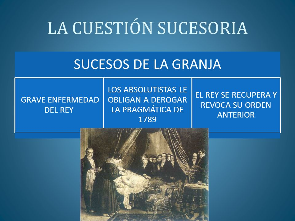 LA CUESTIÓN SUCESORIA SUCESOS DE LA GRANJA GRAVE ENFERMEDAD DEL REY LOS ABSOLUTISTAS LE OBLIGAN A DEROGAR LA PRAGMÁTICA DE 1789 EL REY SE RECUPERA Y R