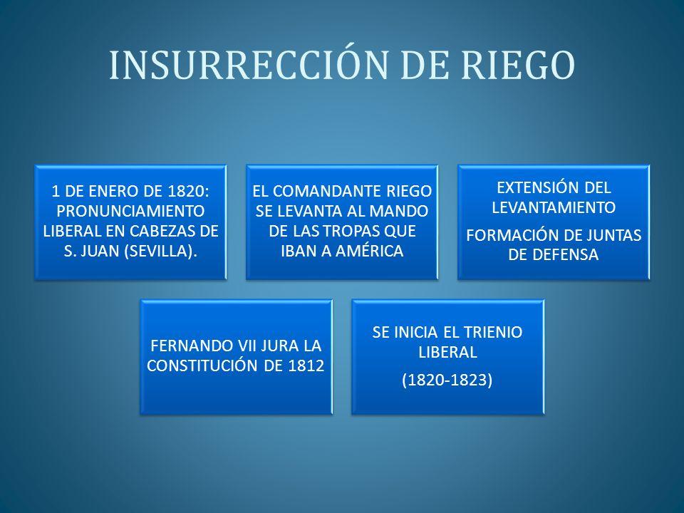 TRIENIO LIBERAL (1820-1823) (I) LABOR LEGISLATIVA DE LAS CORTES DE 1820 LIBERTAD DE IMPRENTA ABOLICIÓN PERPETUA DEL SANTO OFICIO DESAMORTIZACIÓN ECLESIÁSTICA LIBERTAD DE LOS PRESOS POLÍTICOS CREACIÓN DE LA MILICIA NACIONAL