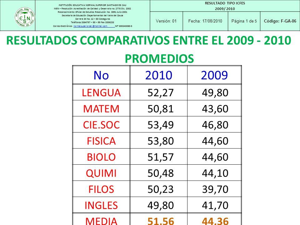 INSTITUCIÓN EDUCATIVA NORMAL SUPERIOR SANTIAGO DE CALI MEN – Resolución Acreditación de Calidad y Desarrollo no. 2778 Dic. 2002 Reconocimiento Oficial