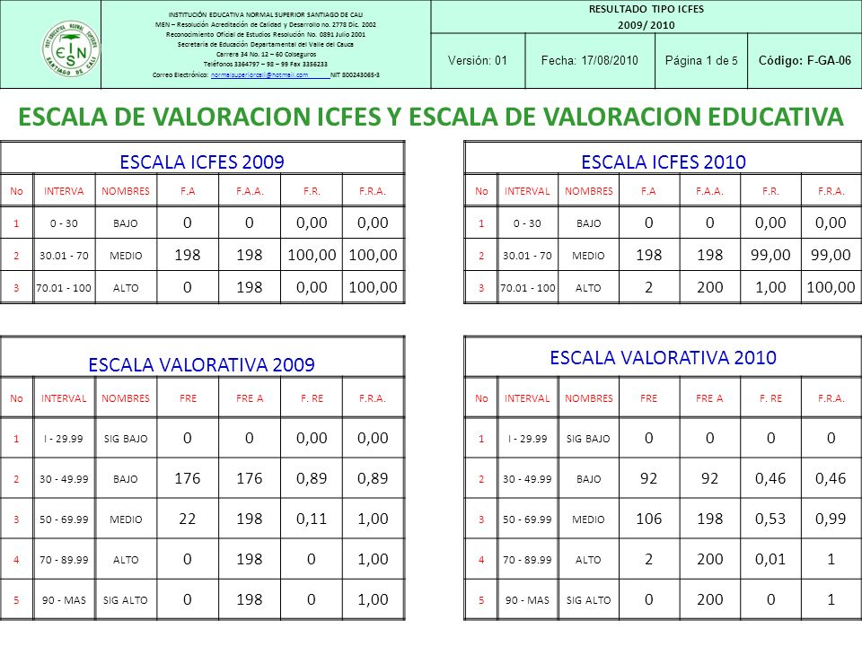 DIFERENCIA INSTITUCIÓN EDUCATIVA NORMAL SUPERIOR SANTIAGO DE CALI MEN – Resolución Acreditación de Calidad y Desarrollo no.