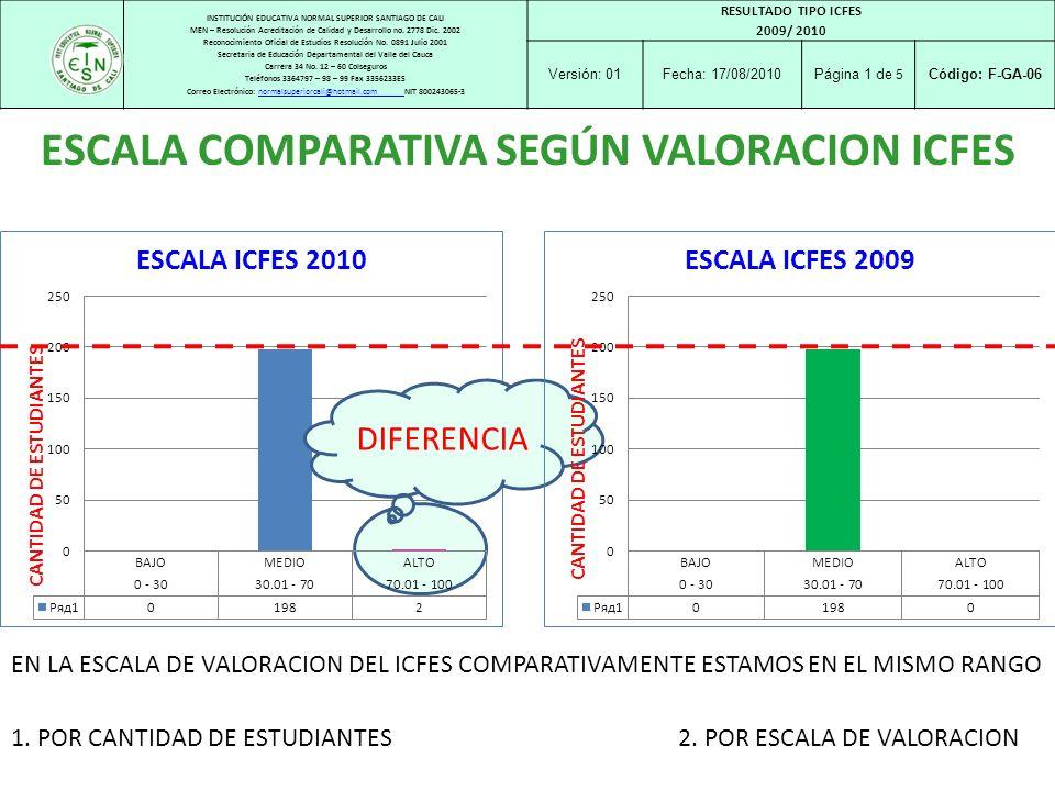 DIFERENCIA INSTITUCIÓN EDUCATIVA NORMAL SUPERIOR SANTIAGO DE CALI MEN – Resolución Acreditación de Calidad y Desarrollo no. 2778 Dic. 2002 Reconocimie