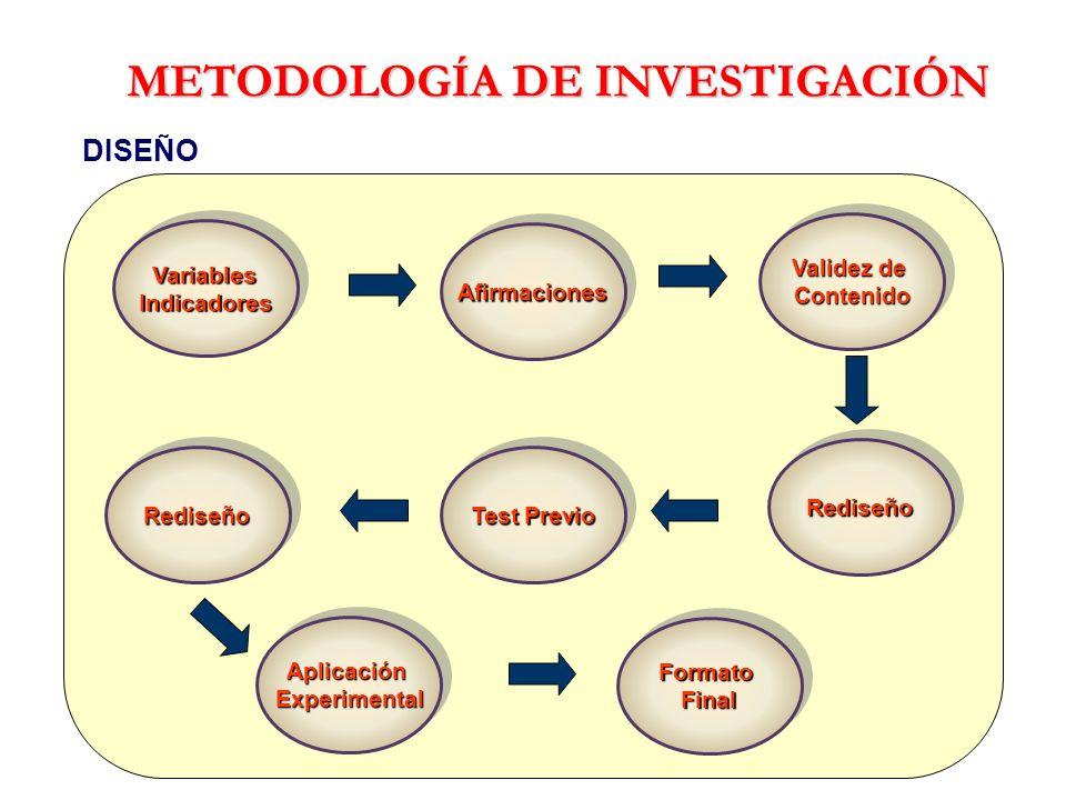 METODOLOGÍA DE INVESTIGACIÓN DISEÑO VariablesIndicadoresVariablesIndicadores AfirmacionesAfirmaciones Validez de Contenido Contenido Test Previo Redis