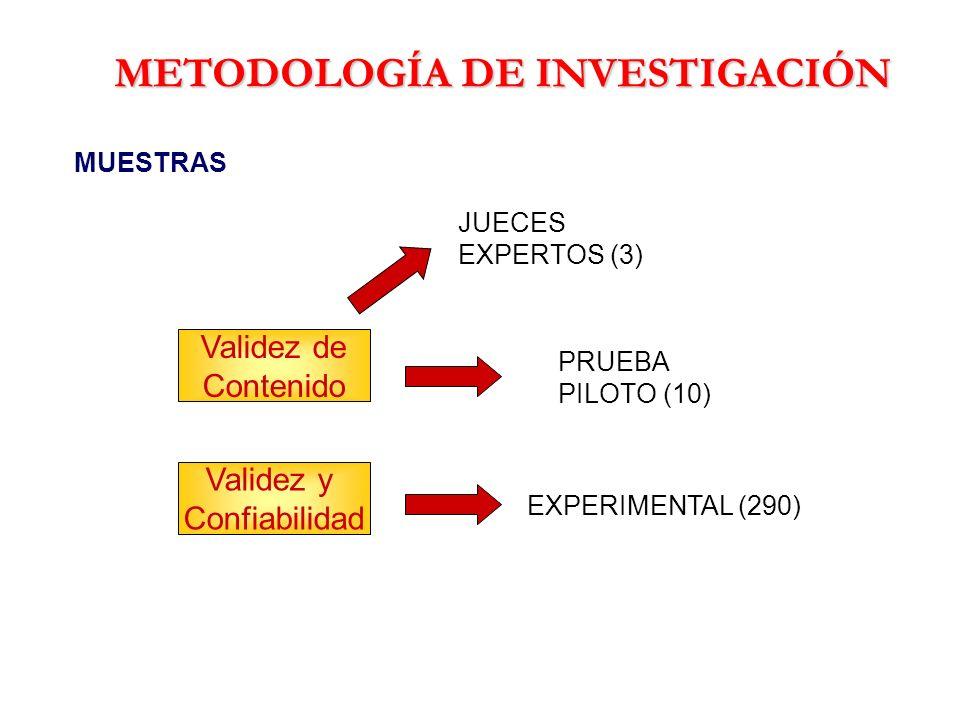 METODOLOGÍA DE INVESTIGACIÓN MUESTRAS Validez de Contenido JUECES EXPERTOS (3) PRUEBA PILOTO (10) EXPERIMENTAL (290) Validez y Confiabilidad