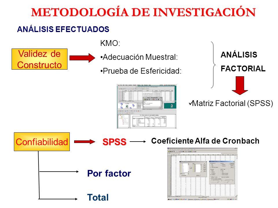 Validez de Constructo KMO: Adecuación Muestral: Prueba de Esfericidad: ANÁLISIS FACTORIAL Matriz Factorial (SPSS) METODOLOGÍA DE INVESTIGACIÓN ANÁLISI