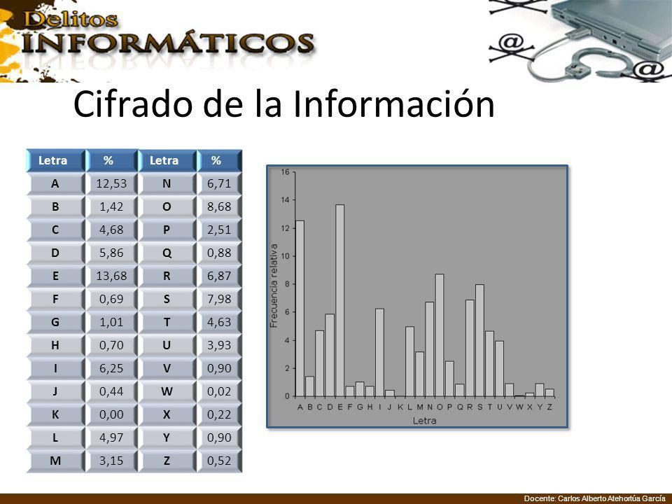 Docente: Carlos Alberto Atehortúa García Cifrado de la Información Letra % % A12,53N6,71 B1,42O8,68 C4,68P2,51 D5,86Q0,88 E13,68R6,87 F0,69S7,98 G1,01T4,63 H0,70U3,93 I6,25V0,90 J0,44W0,02 K0,00X0,22 L4,97Y0,90 M3,15Z0,52