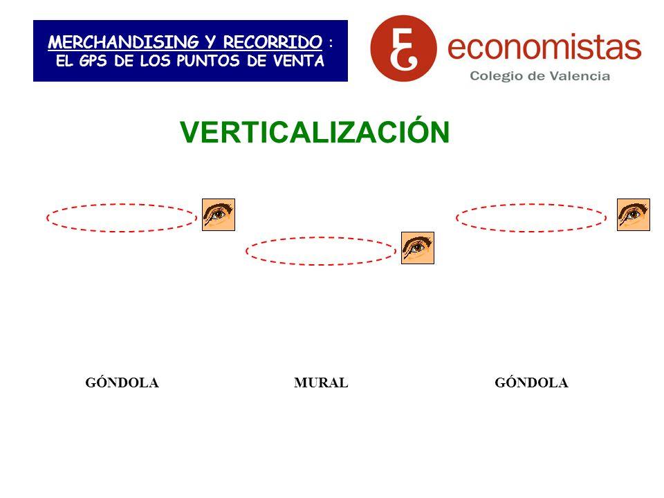 MERCHANDISING Y RECORRIDO : EL GPS DE LOS PUNTOS DE VENTA VERTICALIZACIÓN GÓNDOLA MURAL