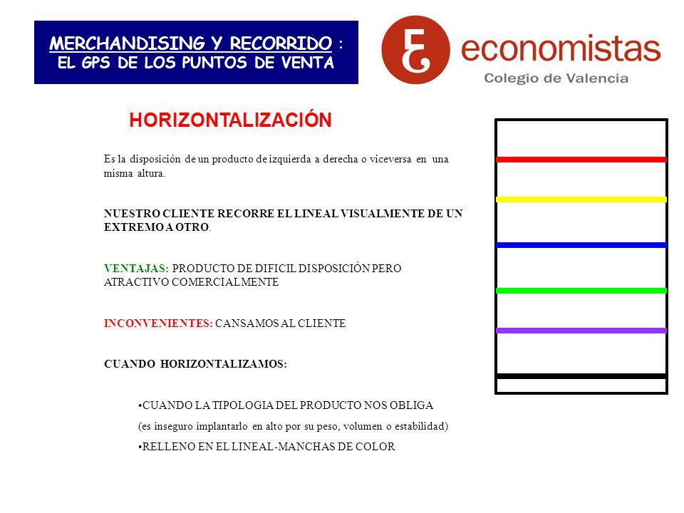 MERCHANDISING Y RECORRIDO : EL GPS DE LOS PUNTOS DE VENTA HORIZONTALIZACIÓN Es la disposición de un producto de izquierda a derecha o viceversa en una