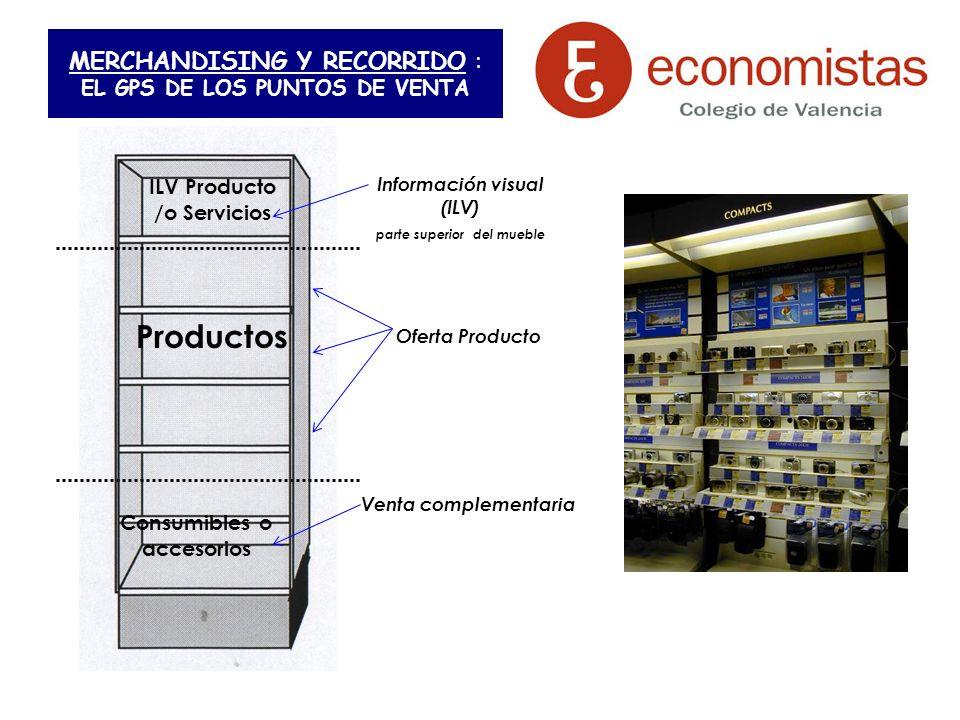 MERCHANDISING Y RECORRIDO : EL GPS DE LOS PUNTOS DE VENTA Información visual (ILV) parte superior del mueble ILV Producto /o Servicios Productos Consu