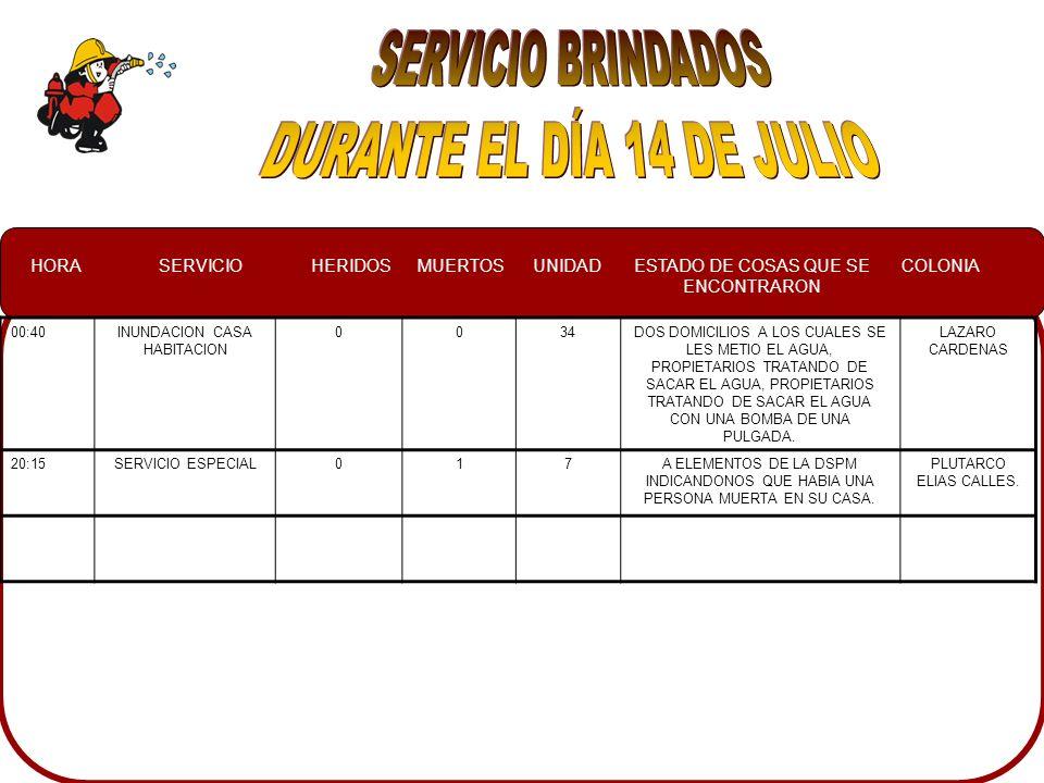 HORASERVICIOHERIDOSMUERTOSUNIDADESTADO DE COSAS QUE SE ENCONTRARON COLONIA 00:40INUNDACION CASA HABITACION 0034DOS DOMICILIOS A LOS CUALES SE LES METIO EL AGUA, PROPIETARIOS TRATANDO DE SACAR EL AGUA, PROPIETARIOS TRATANDO DE SACAR EL AGUA CON UNA BOMBA DE UNA PULGADA.