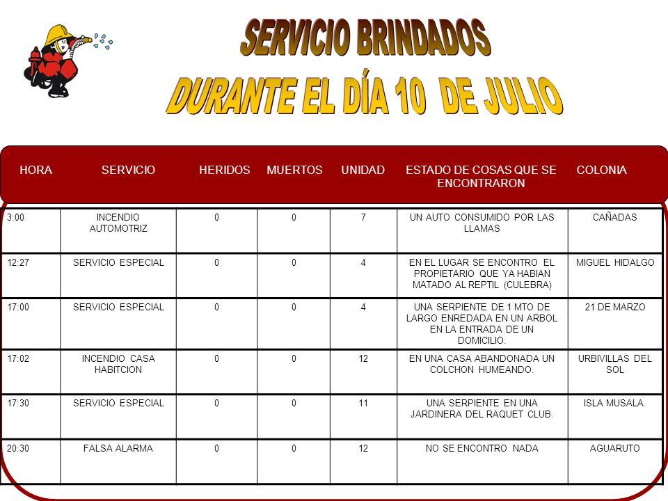HORASERVICIOHERIDOSMUERTOSUNIDADESTADO DE COSAS QUE SE ENCONTRARON COLONIA 3:00INCENDIO AUTOMOTRIZ 007UN AUTO CONSUMIDO POR LAS LLAMAS CAÑADAS 12:27SERVICIO ESPECIAL004EN EL LUGAR SE ENCONTRO EL PROPIETARIO QUE YA HABIAN MATADO AL REPTIL (CULEBRA) MIGUEL HIDALGO 17:00SERVICIO ESPECIAL004UNA SERPIENTE DE 1 MTO DE LARGO ENREDADA EN UN ARBOL EN LA ENTRADA DE UN DOMICILIO.