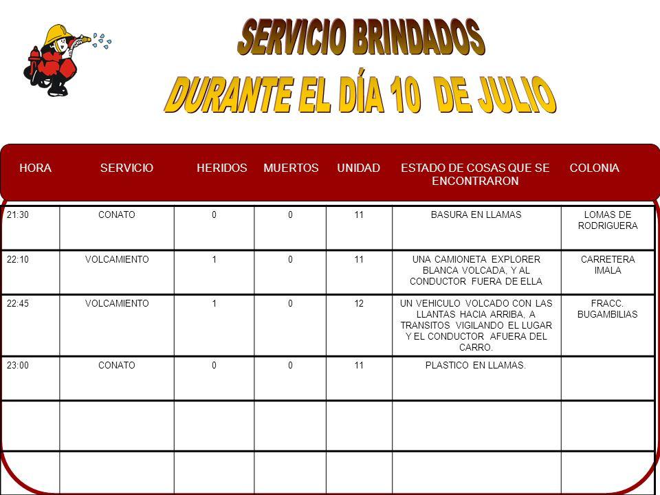 HORASERVICIOHERIDOSMUERTOSUNIDADESTADO DE COSAS QUE SE ENCONTRARON COLONIA 21:30CONATO0011BASURA EN LLAMASLOMAS DE RODRIGUERA 22:10VOLCAMIENTO1011UNA CAMIONETA EXPLORER BLANCA VOLCADA, Y AL CONDUCTOR FUERA DE ELLA CARRETERA IMALA 22:45VOLCAMIENTO1012UN VEHICULO VOLCADO CON LAS LLANTAS HACIA ARRIBA, A TRANSITOS VIGILANDO EL LUGAR Y EL CONDUCTOR AFUERA DEL CARRO.