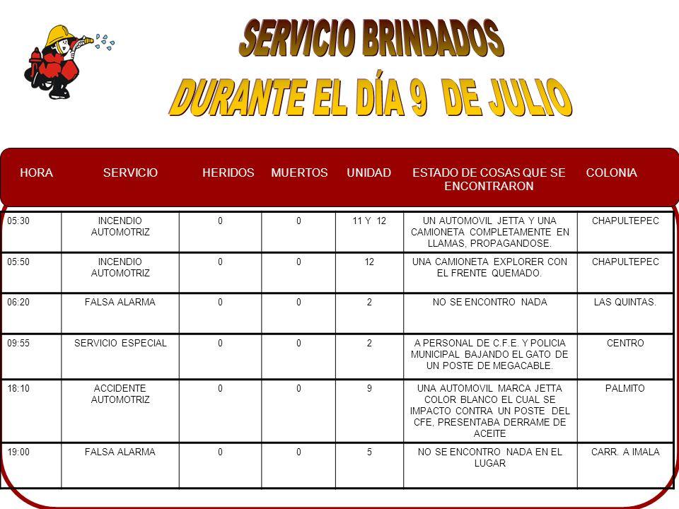 HORASERVICIOHERIDOSMUERTOSUNIDADESTADO DE COSAS QUE SE ENCONTRARON COLONIA 05:30INCENDIO AUTOMOTRIZ 0011 Y 12UN AUTOMOVIL JETTA Y UNA CAMIONETA COMPLETAMENTE EN LLAMAS, PROPAGANDOSE.