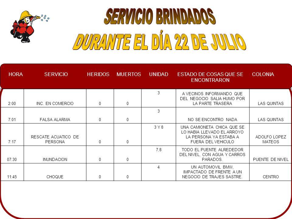 HORASERVICIOHERIDOSMUERTOSUNIDADESTADO DE COSAS QUE SE ENCONTRARON COLONIA 0:35RESCATE AUTOMOTRIZ403DOS AUTOMOVILES IMPACTADOS DE FRENTE, UN POINTER 2007 ROJO CHEROKEE 2001 BLANCO ZAPATA 10:40INCENDIO AUTOMOTRIZ007SE INFORMO QUE YA ESTABA CONTROLADO AGUARUTO 11:19CORTO CIRCUITO003,11A PERSONAS OBSERVANDO EL CORTO CIRCUITO, EL CUAL SE SENOCNTRABA EN E MEDIDOR Y ESTABA HUMEANDO DE LA MUFA JORGE ALMADA 15:33CONATO003EN EL PATIO DE UNA CASA HABITACION, MADERA EN LLAMAS LAZARO CARDENA 11:19CORTO CIRCUITO003, 11UN CORTO CIRCUITO EN EL MEDIDOR Y SALIENDO HUMO DEL MISMO JORGE ALMADA 15:33CONATO003MADERAS EN LLAMASLAZARO CARDENAS