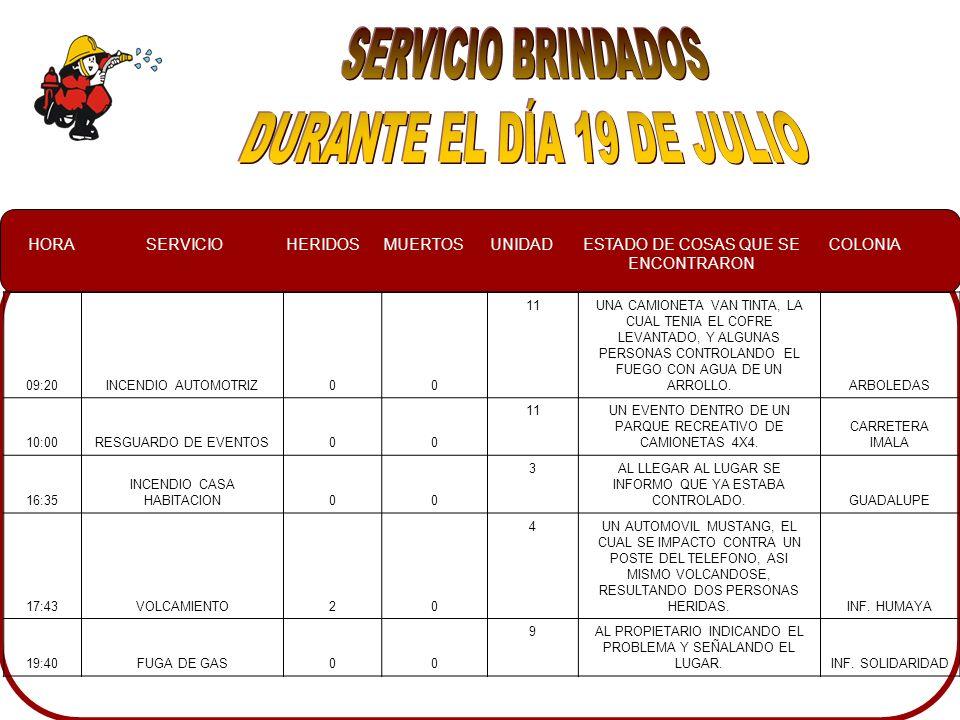 HORASERVICIOHERIDOSMUERTOSUNIDADESTADO DE COSAS QUE SE ENCONTRARON COLONIA 09:20INCENDIO AUTOMOTRIZ00 11UNA CAMIONETA VAN TINTA, LA CUAL TENIA EL COFRE LEVANTADO, Y ALGUNAS PERSONAS CONTROLANDO EL FUEGO CON AGUA DE UN ARROLLO.ARBOLEDAS 10:00RESGUARDO DE EVENTOS00 11UN EVENTO DENTRO DE UN PARQUE RECREATIVO DE CAMIONETAS 4X4.