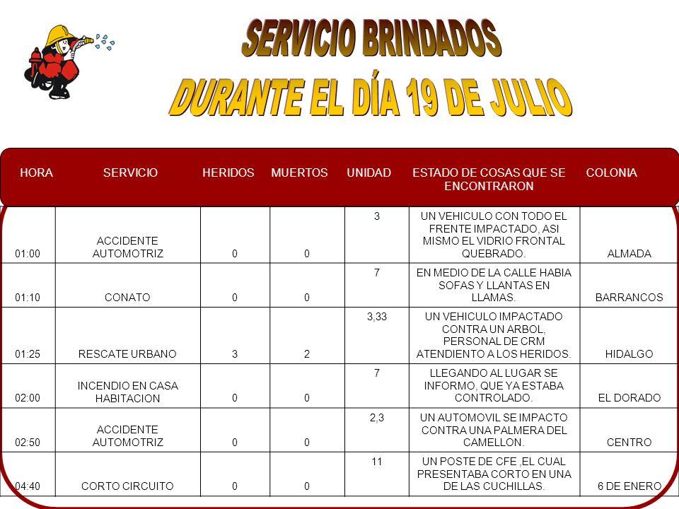 HORASERVICIOHERIDOSMUERTOSUNIDADESTADO DE COSAS QUE SE ENCONTRARON COLONIA 01:00 ACCIDENTE AUTOMOTRIZ00 3UN VEHICULO CON TODO EL FRENTE IMPACTADO, ASI MISMO EL VIDRIO FRONTAL QUEBRADO.ALMADA 01:10CONATO00 7EN MEDIO DE LA CALLE HABIA SOFAS Y LLANTAS EN LLAMAS.BARRANCOS 01:25RESCATE URBANO32 3,33UN VEHICULO IMPACTADO CONTRA UN ARBOL, PERSONAL DE CRM ATENDIENTO A LOS HERIDOS.HIDALGO 02:00 INCENDIO EN CASA HABITACION00 7LLEGANDO AL LUGAR SE INFORMO, QUE YA ESTABA CONTROLADO.EL DORADO 02:50 ACCIDENTE AUTOMOTRIZ00 2,3UN AUTOMOVIL SE IMPACTO CONTRA UNA PALMERA DEL CAMELLON.CENTRO 04:40CORTO CIRCUITO00 11UN POSTE DE CFE,EL CUAL PRESENTABA CORTO EN UNA DE LAS CUCHILLAS.6 DE ENERO