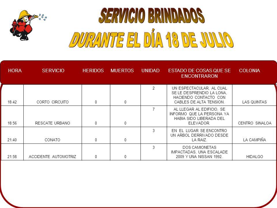 HORASERVICIOHERIDOSMUERTOSUNIDADESTADO DE COSAS QUE SE ENCONTRARON COLONIA 02:00INCENDIO AUTOMOTRIZ 007PROPIETARIO DEL VEHICULO HECHANDOLE AGUA Y TIERRA AL INCENDIO INDEPENDENCIA 05:50INCENDIO AUTOMOTRIZ 005UN VEHICULO EL CUAL HABIA SUFRIDO UN INCENDIO, MISMO QUE YA ESTAVA CONTROLADO IGNACIO ALLENDE 09:30SERVICIO ESPECIAL007UN GRUPO DE 150 NIÑOS YPERSONAL DE LA SECRETARIA DE LA SEGURIDAD PUBLICA, EN UN CURSO DE VERANO.