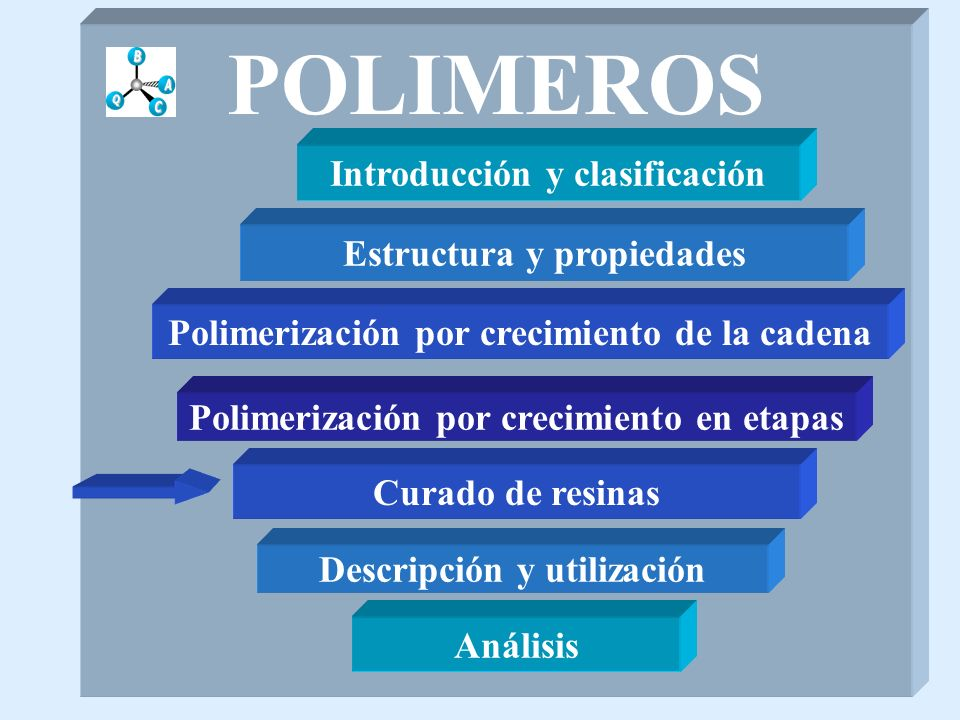 POLIMEROS Introducción y clasificación Estructura y propiedades Polimerización por crecimiento en etapas Polimerización por crecimiento de la cadena Análisis Descripción y utilización Curado de resinas