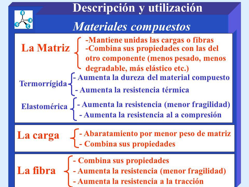 Materiales compuestos Descripción y utilización La Matriz -Mantiene unidas las cargas o fibras - Aumenta la resistencia al a compresión Termorrígida -