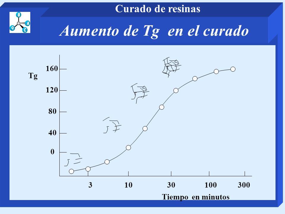 Aumento de Tg en el curado 31030100300 Tiempo en minutos 0 40 80 120 160 Tg Curado de resinas