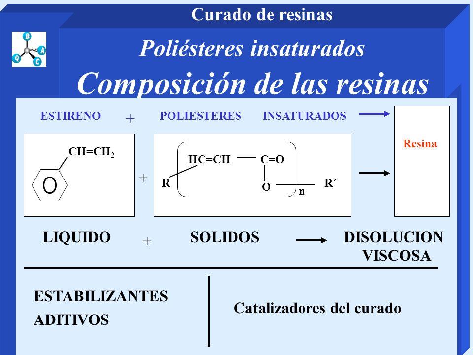 Poliésteres insaturados Composición de las resinas POLIESTERES INSATURADOSESTIRENO CH=CH 2 O C=O R´ HC=CH n R + Resina + LIQUIDOSOLIDOS DISOLUCION VIS