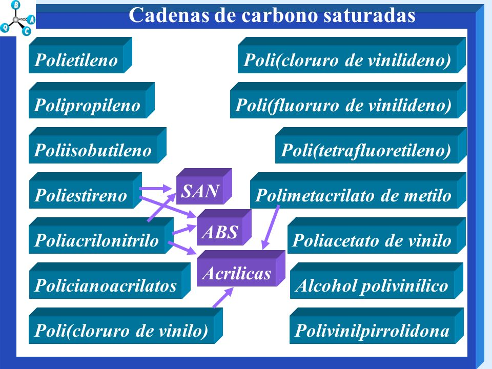 Cadenas de carbono saturadas Policianoacrilatos Polipropileno Poliisobutileno Poliestireno Poliacrilonitrilo Polietileno Poli(cloruro de vinilo) Poli(