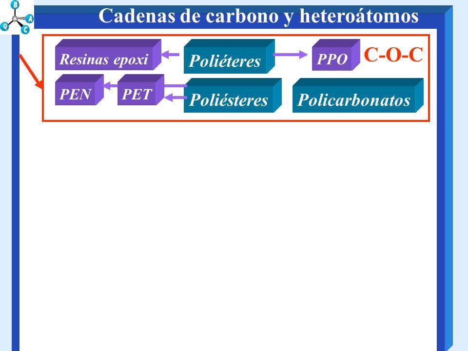 Cadenas de carbono y heteroátomos PoliésteresPolicarbonatos Poliéteres PEN PPOResinas epoxi C-O-C PET