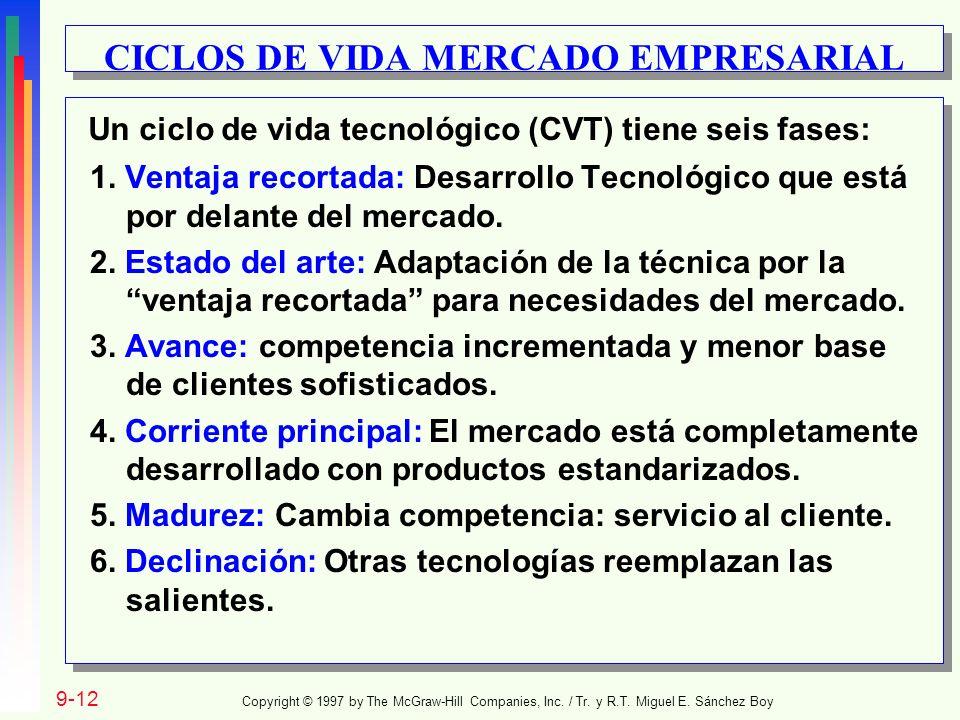 1. Ventaja recortada: Desarrollo Tecnológico que está por delante del mercado. 2. Estado del arte: Adaptación de la técnica por la ventaja recortada p