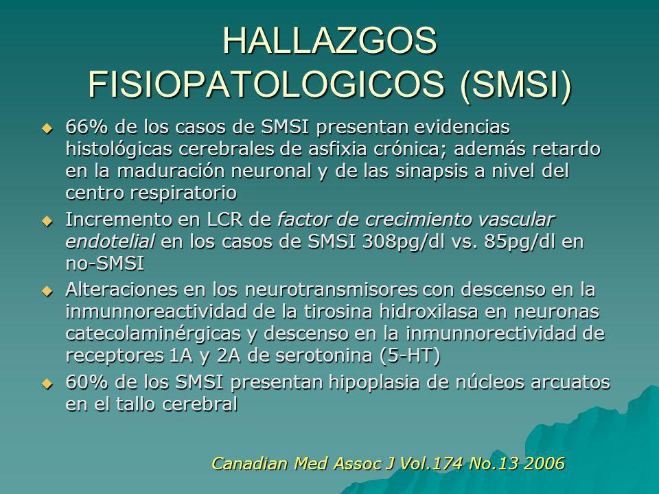 HALLAZGOS FISIOPATOLOGICOS (SMSI) 66% de los casos de SMSI presentan evidencias histológicas cerebrales de asfixia crónica; además retardo en la maduración neuronal y de las sinapsis a nivel del centro respiratorio 66% de los casos de SMSI presentan evidencias histológicas cerebrales de asfixia crónica; además retardo en la maduración neuronal y de las sinapsis a nivel del centro respiratorio Incremento en LCR de factor de crecimiento vascular endotelial en los casos de SMSI 308pg/dl vs.