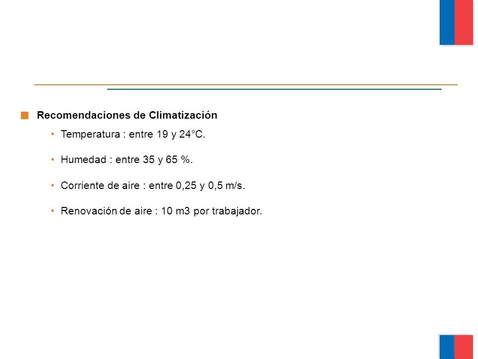 Recomendaciones de Climatización Temperatura : entre 19 y 24°C. Humedad : entre 35 y 65 %. Corriente de aire : entre 0,25 y 0,5 m/s. Renovación de air