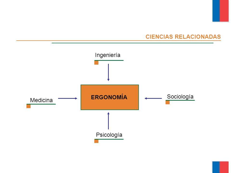 CIENCIAS RELACIONADAS Ingeniería Sociología Psicología ERGONOMÍA Medicina Módulo Ergonomía Básica