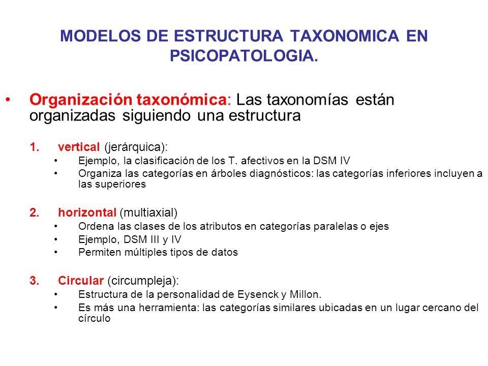 MODELOS DE ESTRUCTURA TAXONOMICA EN PSICOPATOLOGIA. Organización taxonómica: Las taxonomías están organizadas siguiendo una estructura 1.vertical (jer