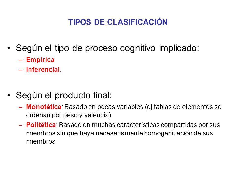 Según el tipo de proceso cognitivo implicado: –Empírica –Inferencial. Según el producto final: –Monotética: Basado en pocas variables (ej tablas de el