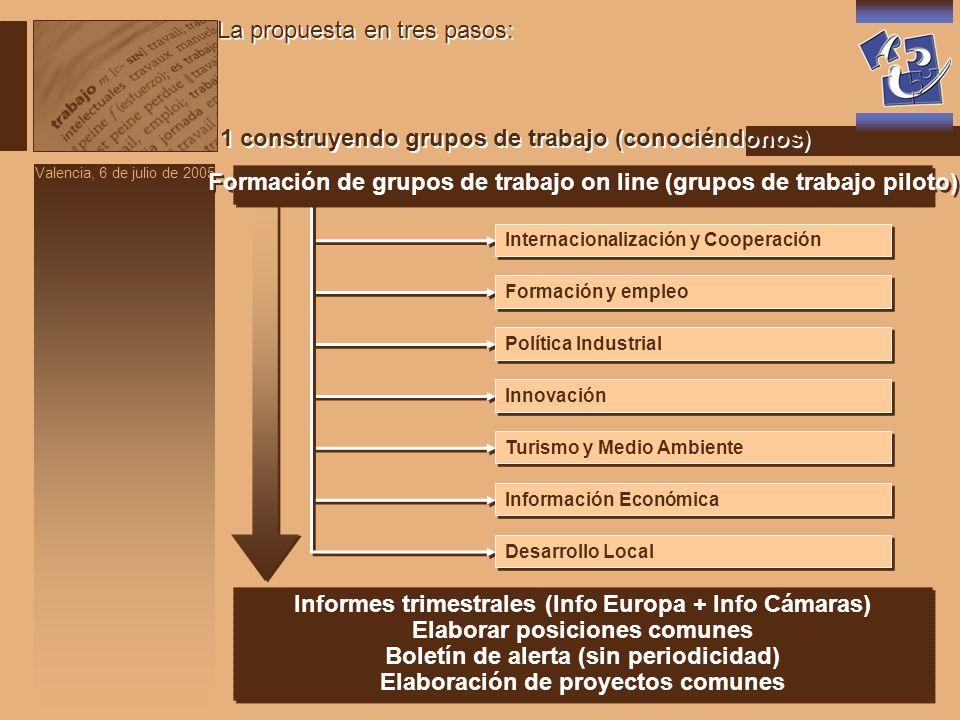 Valencia, 6 de julio de 2005 1 construyendo grupos de trabajo (conociéndonos) La propuesta en tres pasos: Informes trimestrales (Info Europa + Info Cá