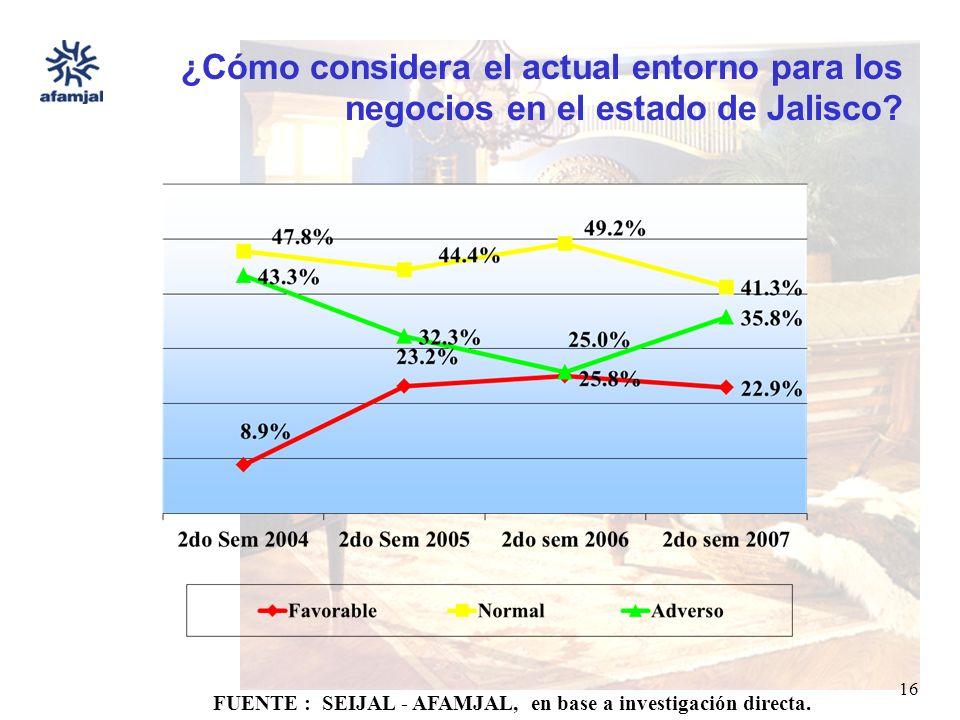 FUENTE : SEIJAL - AFAMJAL, en base a investigación directa. 16 ¿Cómo considera el actual entorno para los negocios en el estado de Jalisco?