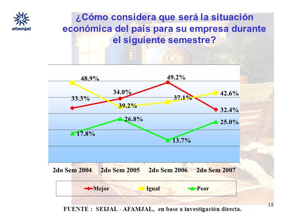 FUENTE : SEIJAL - AFAMJAL, en base a investigación directa. 18 ¿Cómo considera que será la situación económica del país para su empresa durante el sig