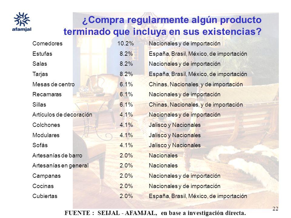 FUENTE : SEIJAL - AFAMJAL, en base a investigación directa. 22 ¿Compra regularmente algún producto terminado que incluya en sus existencias? Comedores