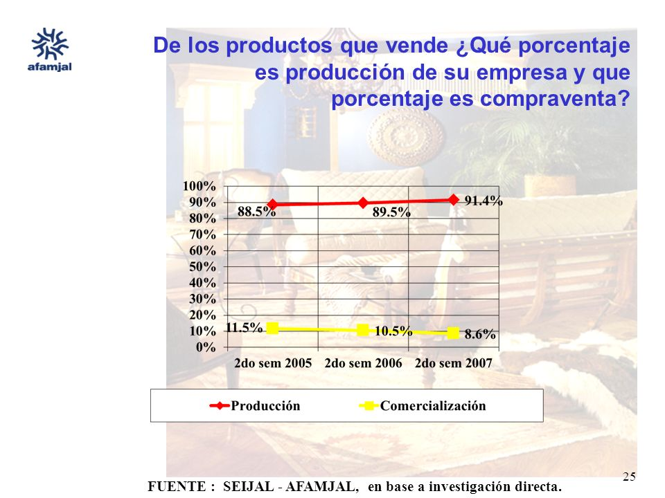 FUENTE : SEIJAL - AFAMJAL, en base a investigación directa. 25 De los productos que vende ¿Qué porcentaje es producción de su empresa y que porcentaje
