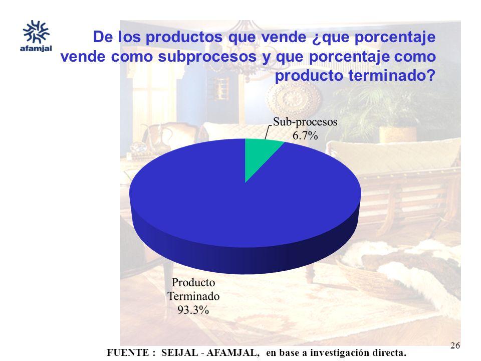 FUENTE : SEIJAL - AFAMJAL, en base a investigación directa. 26 De los productos que vende ¿que porcentaje vende como subprocesos y que porcentaje como