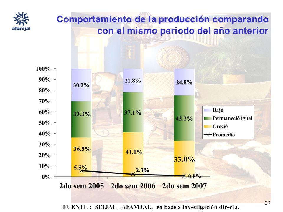 FUENTE : SEIJAL - AFAMJAL, en base a investigación directa. 27 Comportamiento de la producción comparando con el mismo periodo del año anterior