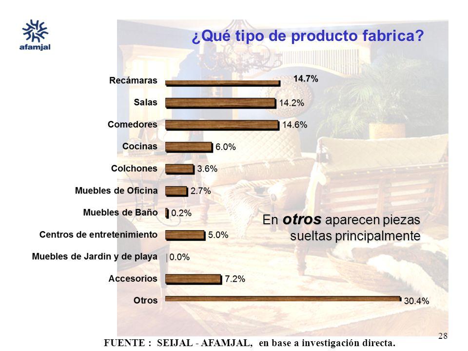 FUENTE : SEIJAL - AFAMJAL, en base a investigación directa. 28 ¿Qué tipo de producto fabrica? En otros aparecen piezas sueltas principalmente