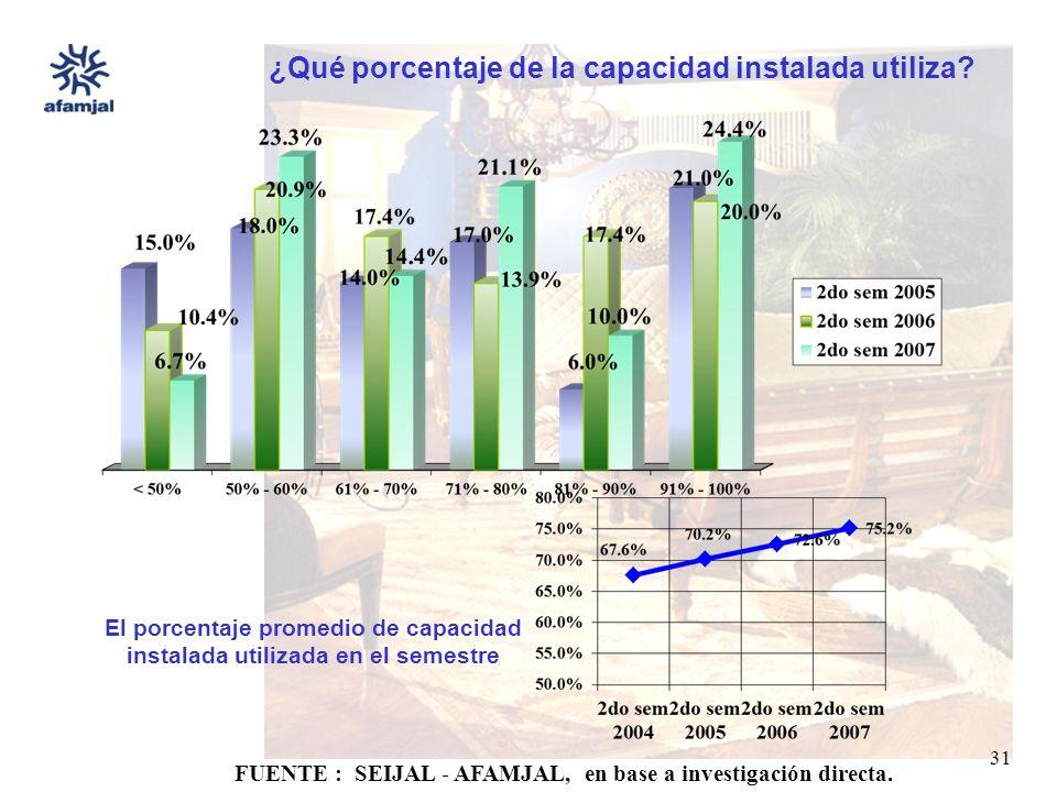 FUENTE : SEIJAL - AFAMJAL, en base a investigación directa. 31 El porcentaje promedio de capacidad instalada utilizada en el semestre ¿Qué porcentaje