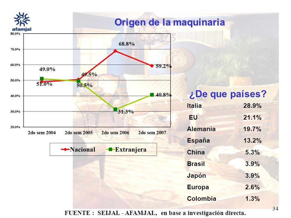 FUENTE : SEIJAL - AFAMJAL, en base a investigación directa. 34 Origen de la maquinaria ¿De que países? Italia 28.9% EU 21.1% Alemania 19.7% España 13.